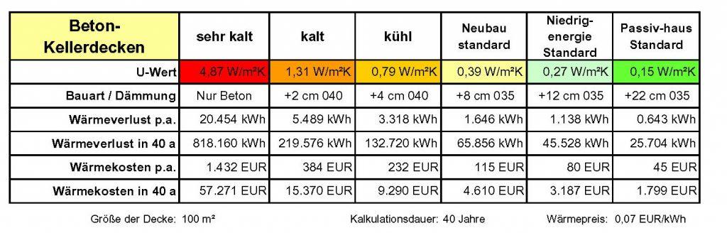 Gut bekannt Beton-Kellerdecken   Niedrig-Energie-Institut FA91