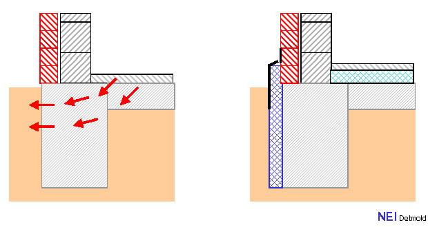Beton Bodenplatten Beheizter Raume Niedrig Energie Institut