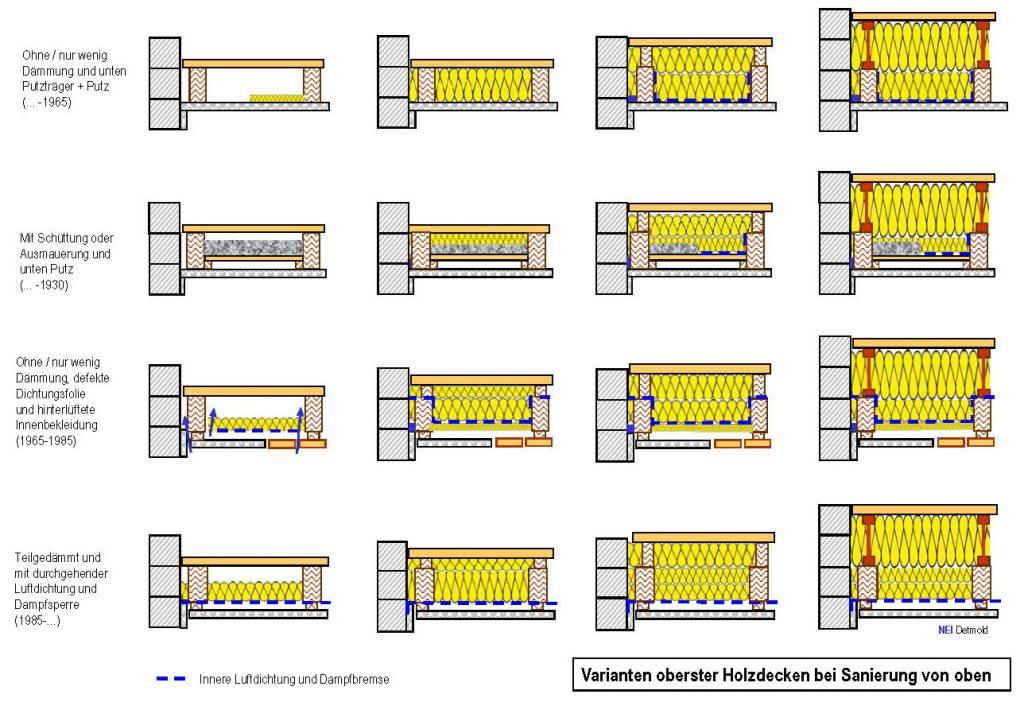 holzbalkendecke dammen dampfbremse. Black Bedroom Furniture Sets. Home Design Ideas