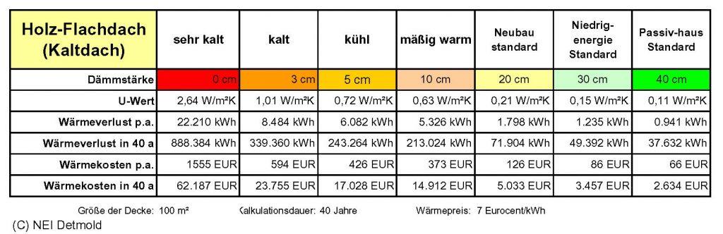 Gut bekannt mit Kaltdach | Niedrig-Energie-Institut ZF64