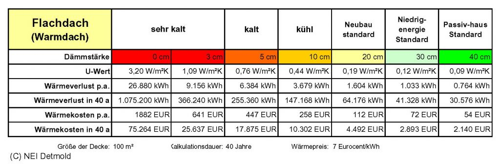 Mit Warmdach Niedrig Energie Institut